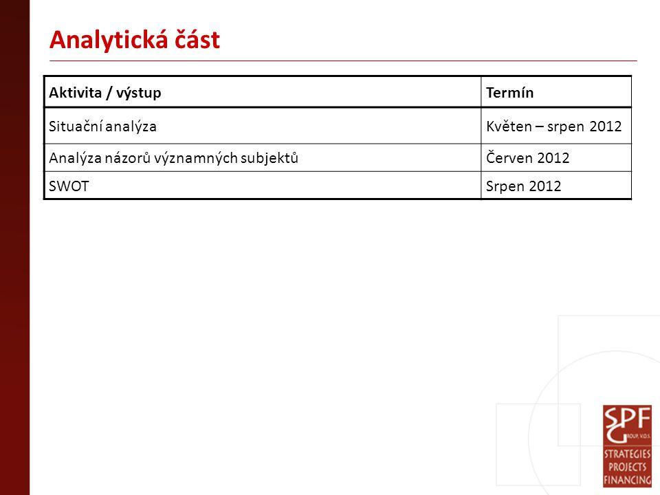 Analytická část Aktivita / výstupTermín Situační analýzaKvěten – srpen 2012 Analýza názorů významných subjektůČerven 2012 SWOTSrpen 2012