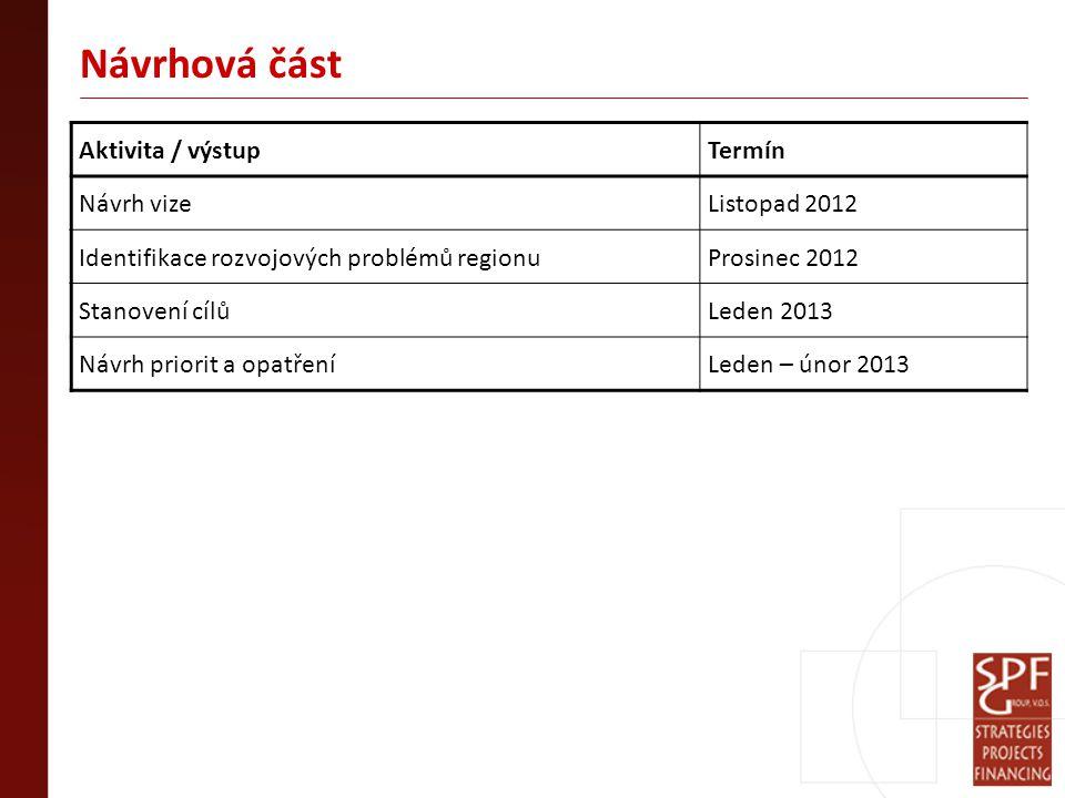 Návrhová část Aktivita / výstupTermín Návrh vizeListopad 2012 Identifikace rozvojových problémů regionuProsinec 2012 Stanovení cílůLeden 2013 Návrh priorit a opatřeníLeden – únor 2013