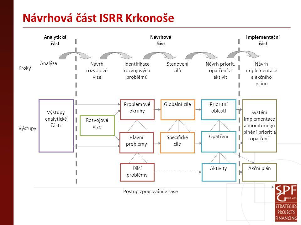 Návrhová část ISRR Krkonoše Analýza Specifické cíle Hlavní problémy Systém implementace a monitoringu plnění priorit a opatření Postup zpracování v čase Rozvojová vize Problémové okruhy Prioritní oblasti Opatření Globální cíle Analytická část Návrhová část Kroky Výstupy Návrh rozvojové vize Identifikace rozvojových problémů Stanovení cílů Návrh priorit, opatření a aktivit Výstupy analytické části AktivityAkční plán Implementační část Návrh implementace a akčního plánu Dílčí problémy