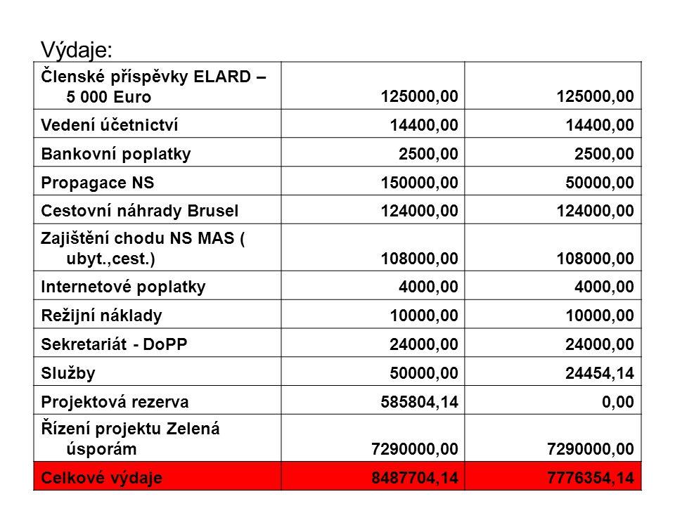 Výdaje: Členské příspěvky ELARD – 5 000 Euro125000,00 Vedení účetnictví14400,00 Bankovní poplatky2500,00 Propagace NS150000,0050000,00 Cestovní náhrady Brusel124000,00 Zajištění chodu NS MAS ( ubyt.,cest.)108000,00 Internetové poplatky4000,00 Režijní náklady10000,00 Sekretariát - DoPP24000,00 Služby50000,0024454,14 Projektová rezerva585804,140,00 Řízení projektu Zelená úsporám7290000,00 Celkové výdaje8487704,147776354,14