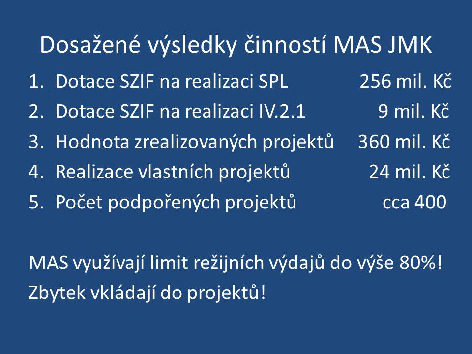Dosažené výsledky činností MAS JMK 1.Dotace SZIF na realizaci SPL 256 mil. Kč 2.Dotace SZIF na realizaci IV.2.1 9 mil. Kč 3.Hodnota zrealizovaných pro