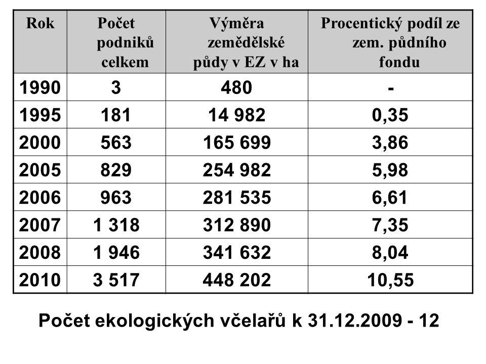 RokPočet podniků celkem Výměra zemědělské půdy v EZ v ha Procentický podíl ze zem. půdního fondu 19903480- 199518114 9820,35 2000563165 6993,86 200582