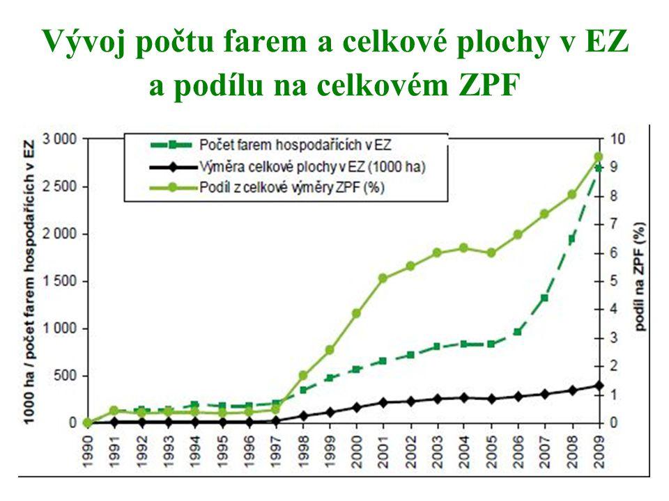Akční plán Dosáhnout podílu ekologického zemědělství 15 % z celkové plochy zemědělské půdy v ČR, dosáhnout podílu minimálně 20% orné půdy z celkové výměry půdy v EZ.