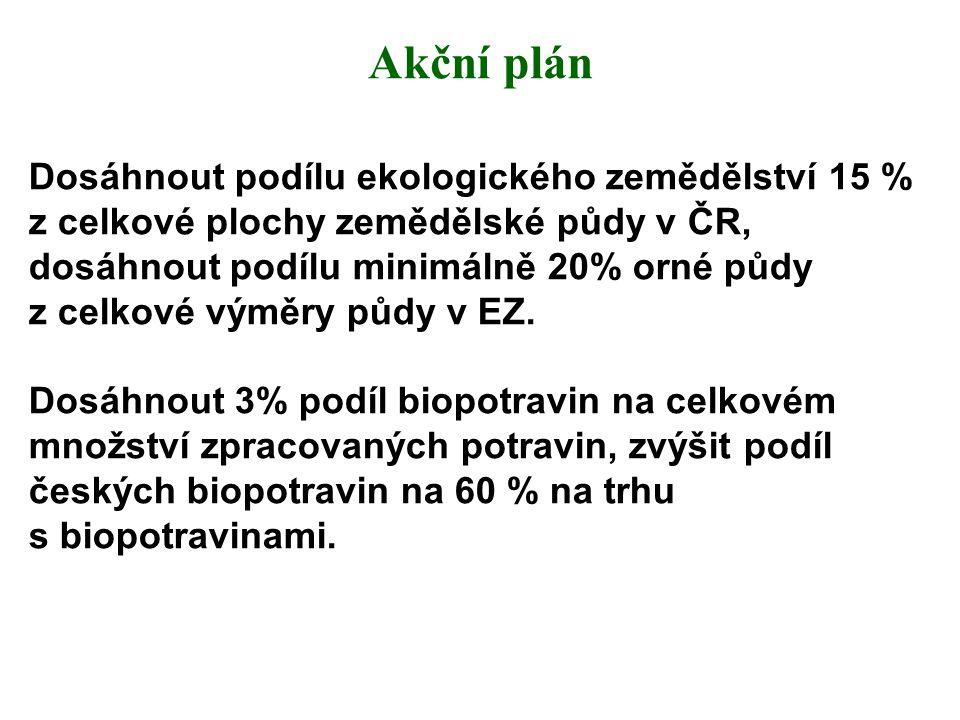 Akční plán Dosáhnout podílu ekologického zemědělství 15 % z celkové plochy zemědělské půdy v ČR, dosáhnout podílu minimálně 20% orné půdy z celkové vý
