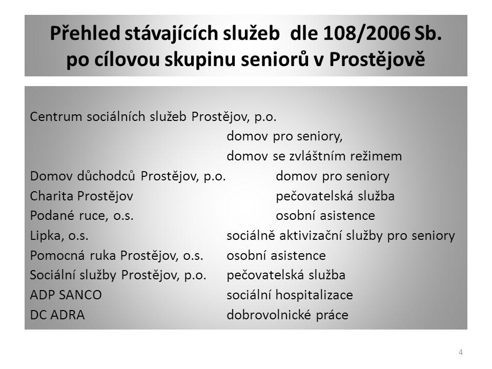 Přehled stávajících služeb dle 108/2006 Sb. po cílovou skupinu seniorů v Prostějově Centrum sociálních služeb Prostějov, p.o. domov pro seniory, domov
