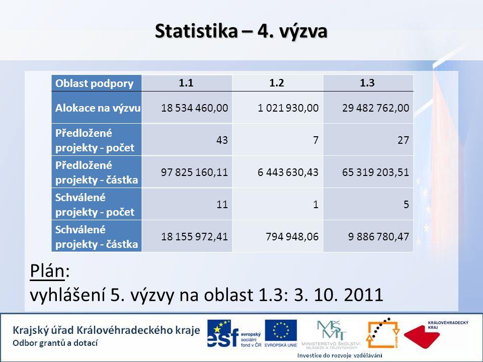 Plán: vyhlášení 5. výzvy na oblast 1.3: 3. 10. 2011 Statistika – 4.