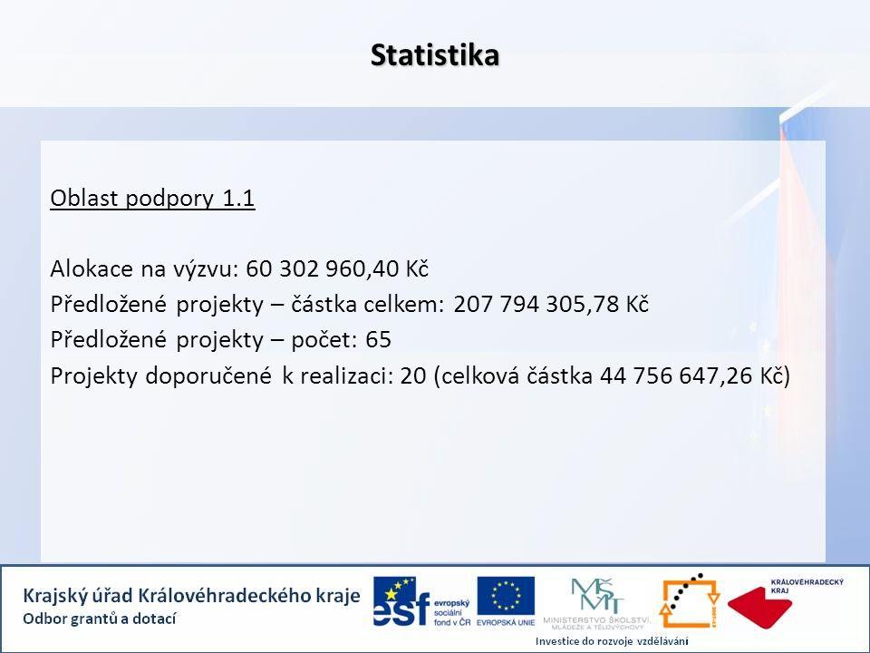 Statistika Oblast podpory 1.1 Alokace na výzvu: 60 302 960,40 Kč Předložené projekty – částka celkem: 207 794 305,78 Kč Předložené projekty – počet: 65 Projekty doporučené k realizaci: 20 (celková částka 44 756 647,26 Kč)