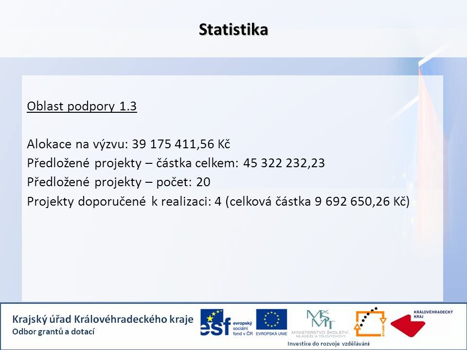 Statistika Oblast podpory 1.3 Alokace na výzvu: 39 175 411,56 Kč Předložené projekty – částka celkem: 45 322 232,23 Předložené projekty – počet: 20 Pr