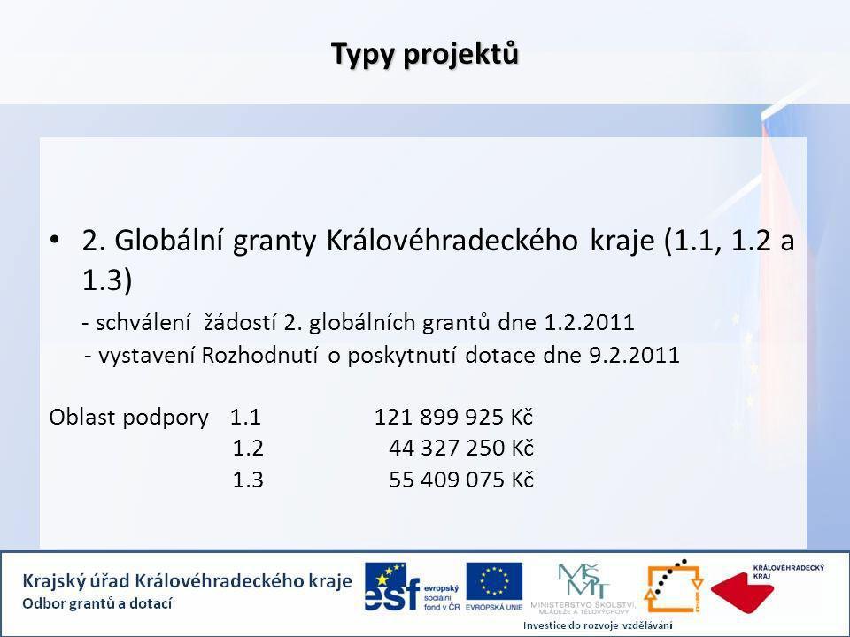 Typy projektů 2. Globální granty Královéhradeckého kraje (1.1, 1.2 a 1.3) - schválení žádostí 2.