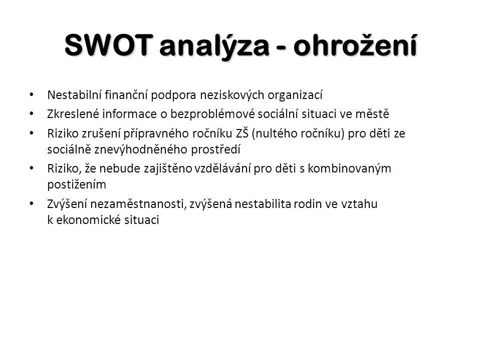 SWOT analýza - ohro ž ení Nestabilní finanční podpora neziskových organizací Zkreslené informace o bezproblémové sociální situaci ve městě Riziko zruš