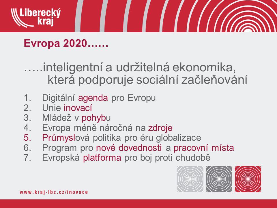 Evropa 2020…… …..inteligentní a udržitelná ekonomika, která podporuje sociální začleňování 1.Digitální agenda pro Evropu 2.Unie inovací 3.Mládež v pohybu 4.Evropa méně náročná na zdroje 5.Průmyslová politika pro éru globalizace 6.Program pro nové dovednosti a pracovní místa 7.Evropská platforma pro boj proti chudobě