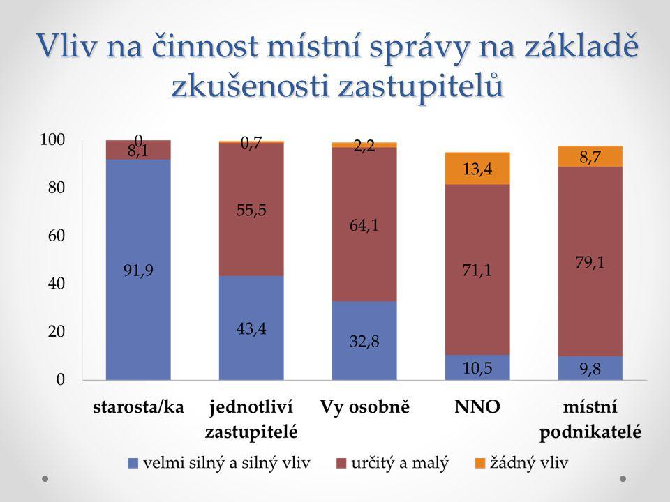 Vliv dobrovolnických a neziskových organizací Zdroj: Proměny městských zastupitelstev v evropské perspektivě 2008, Zastupitelé MSK 2011