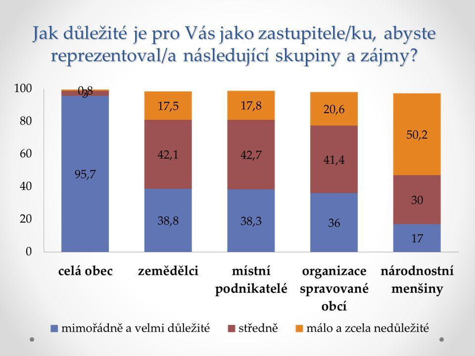 Participace občanů a místní demokracie Mimořá dně a velmi d.