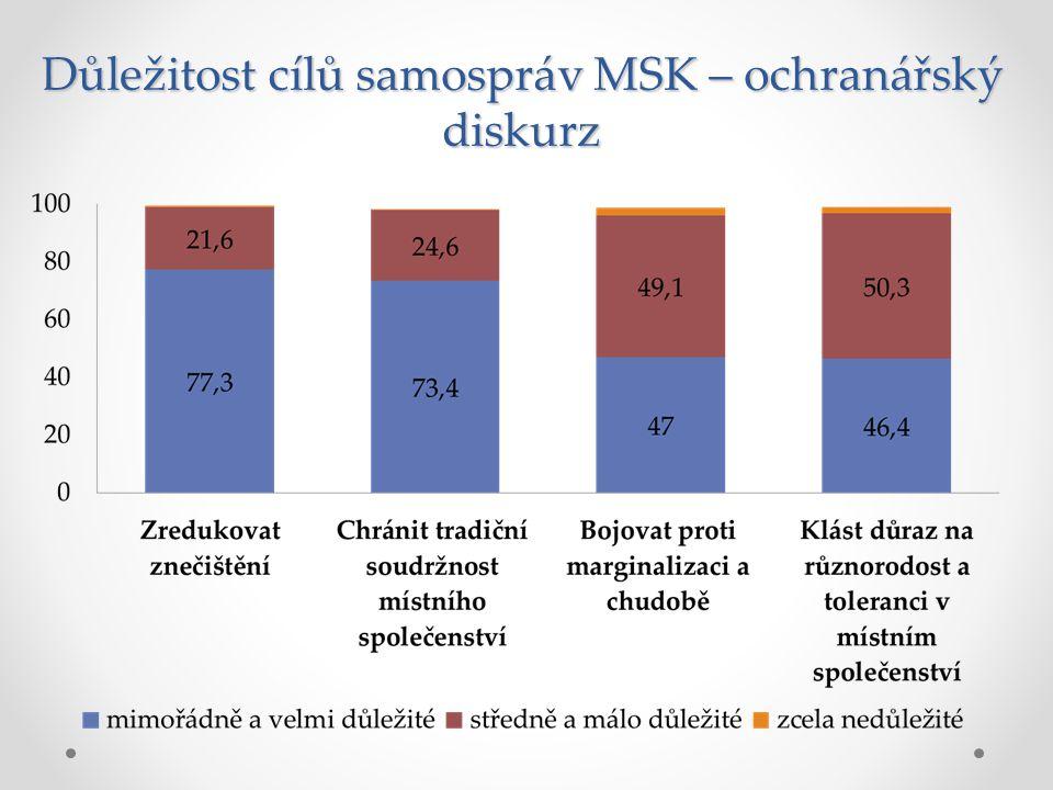 Ochrana tradiční soudržnosti místního společenství Zdroj: Proměny městských zastupitelstev v evropské perspektivě 2008, Zastupitelé MSK 2011