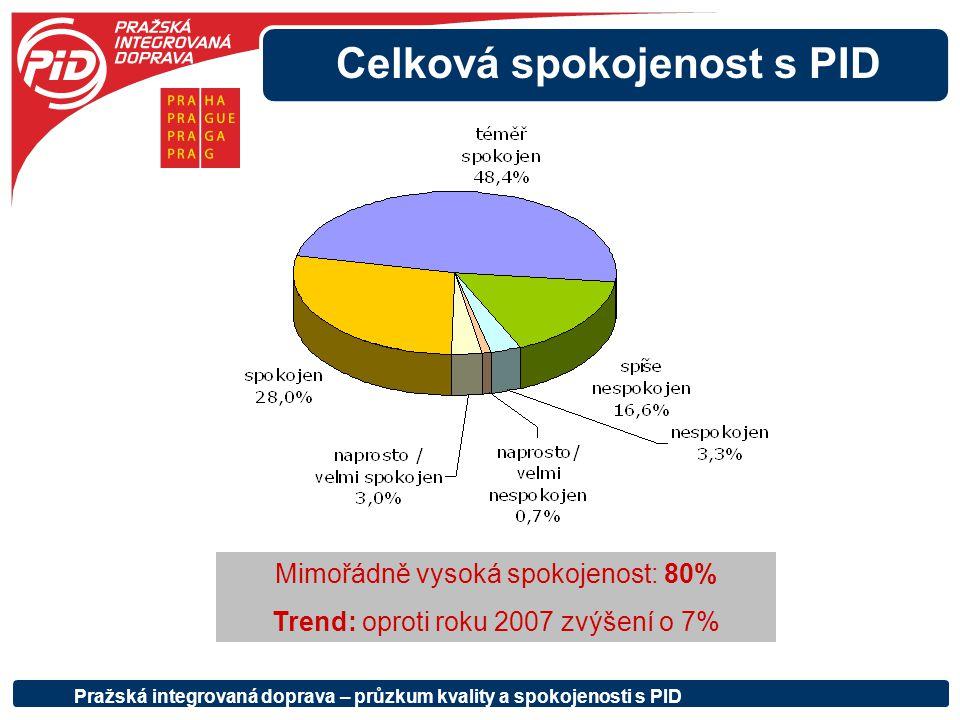 Celková spokojenost s PID Mimořádně vysoká spokojenost: 80% Trend: oproti roku 2007 zvýšení o 7% Pražská integrovaná doprava – průzkum kvality a spoko