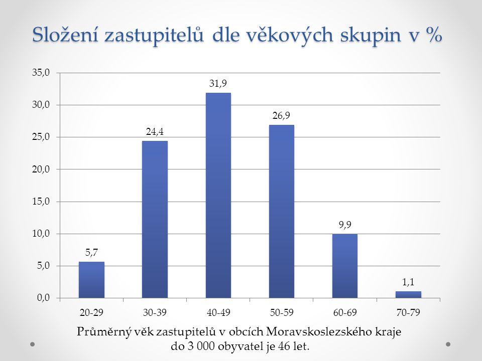 Průměrný věk zastupitelů v obcích Moravskoslezského kraje do 3 000 obyvatel je 46 let.