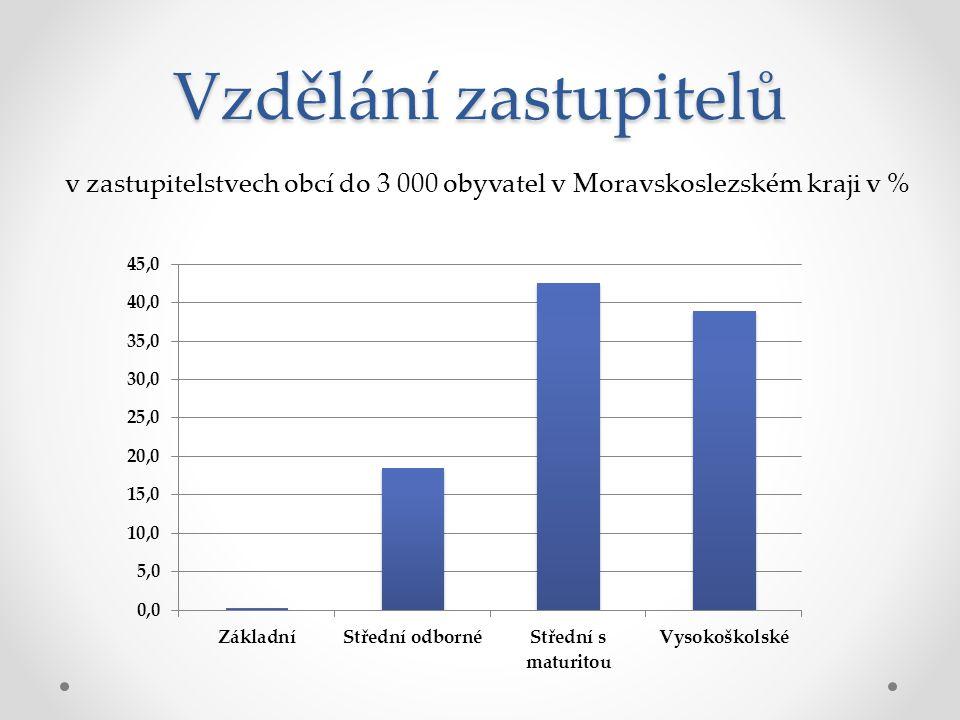 Vzdělání zastupitelů v zastupitelstvech obcí do 3 000 obyvatel v Moravskoslezském kraji v %