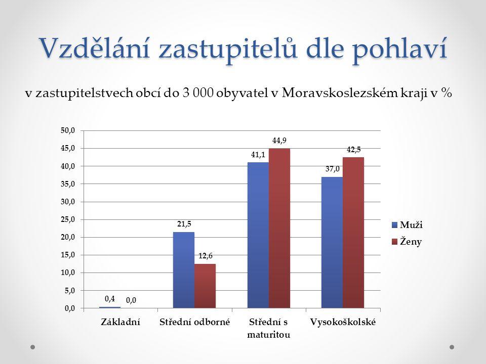 Vzdělání zastupitelů dle pohlaví v zastupitelstvech obcí do 3 000 obyvatel v Moravskoslezském kraji v %