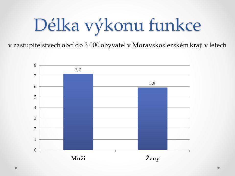 Délka výkonu funkce v zastupitelstvech obcí do 3 000 obyvatel v Moravskoslezském kraji v letech