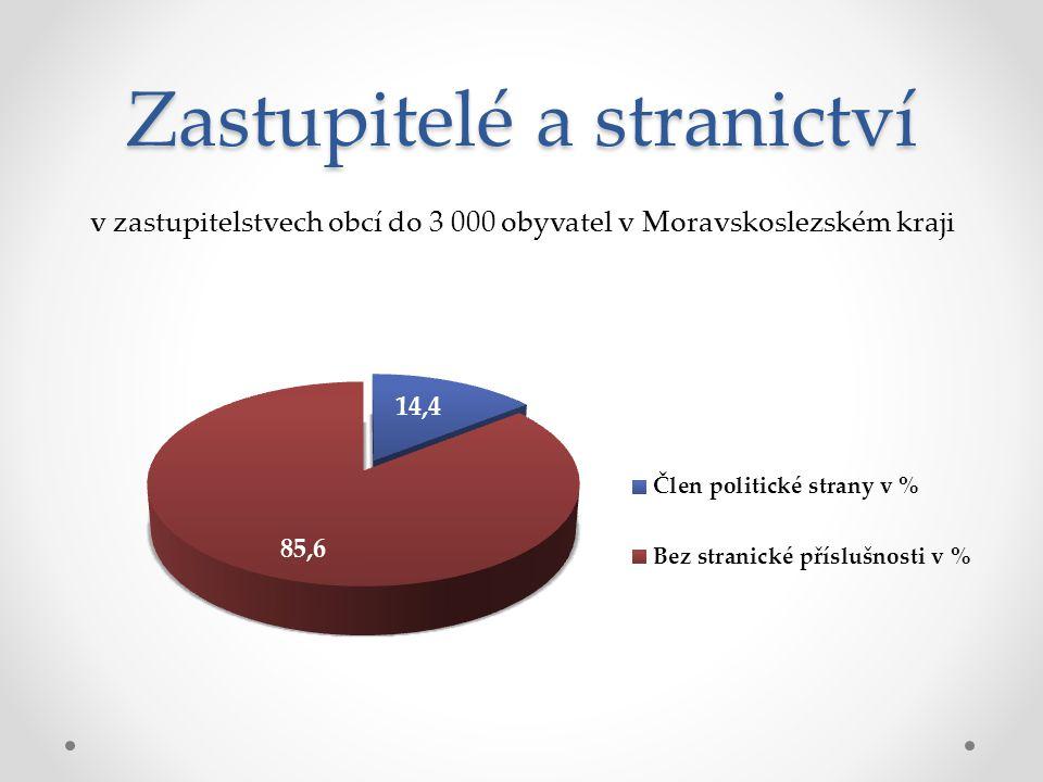 Zastupitelé a stranictví v zastupitelstvech obcí do 3 000 obyvatel v Moravskoslezském kraji