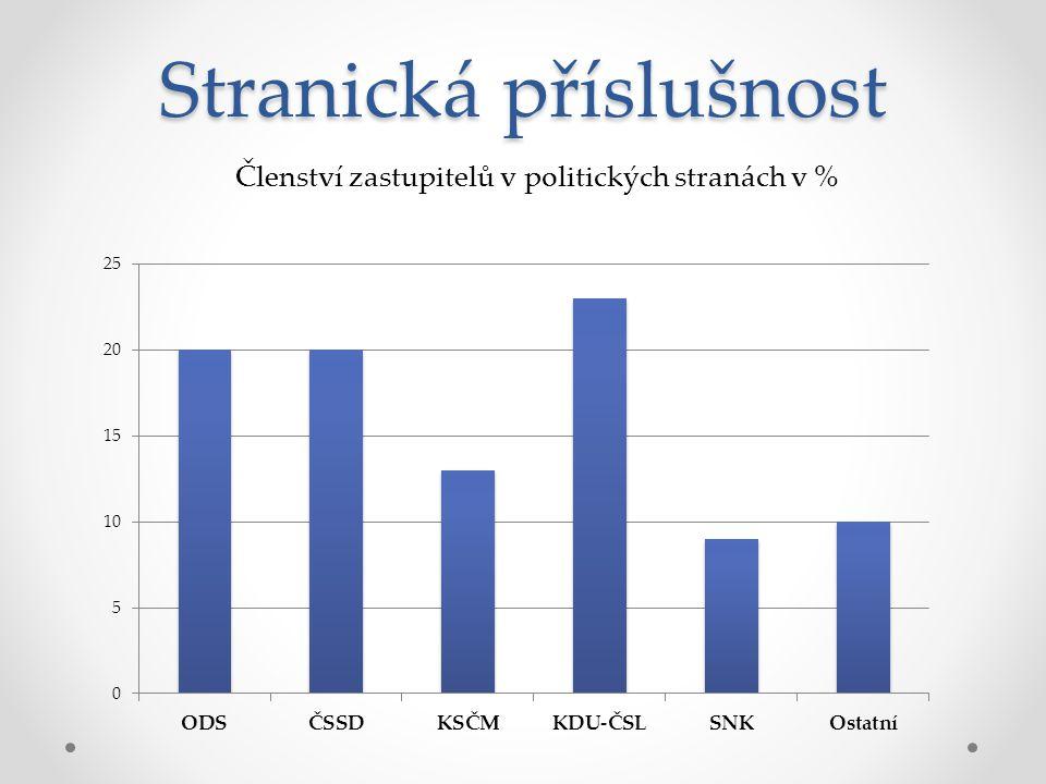 Stranická příslušnost Členství zastupitelů v politických stranách v %