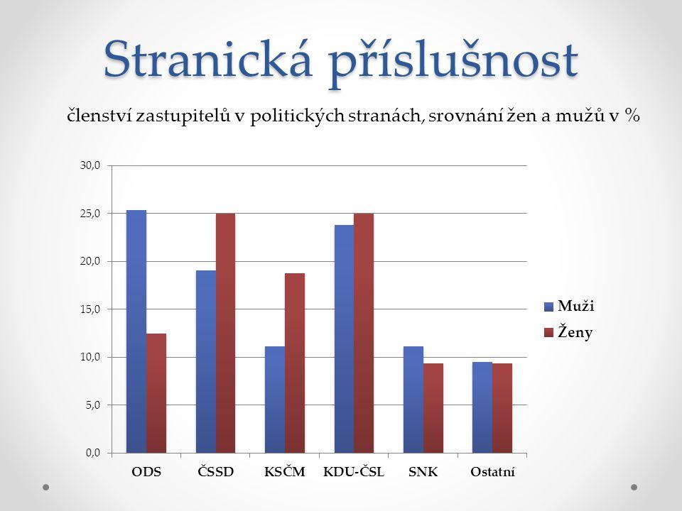 Stranická příslušnost členství zastupitelů v politických stranách, srovnání žen a mužů v %