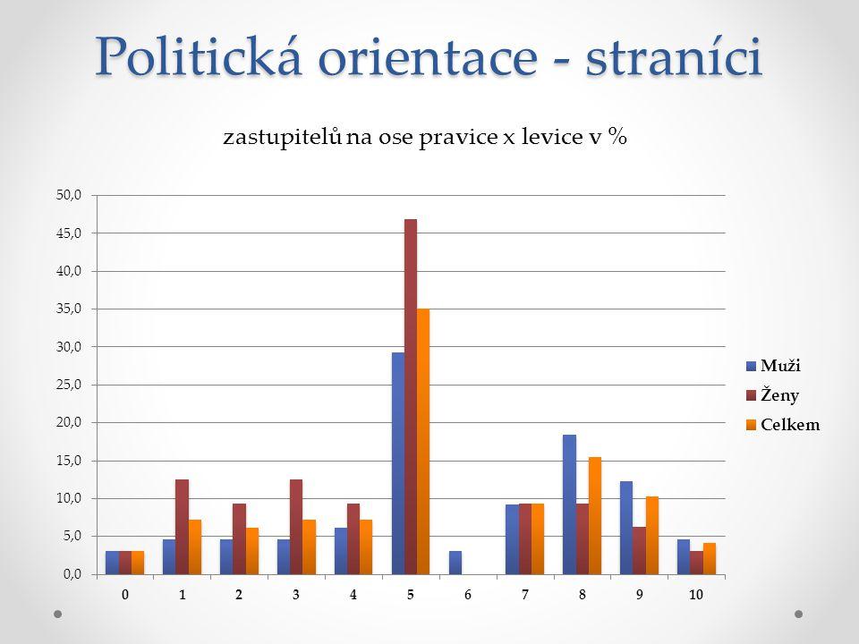 Politická orientace - straníci zastupitelů na ose pravice x levice v %