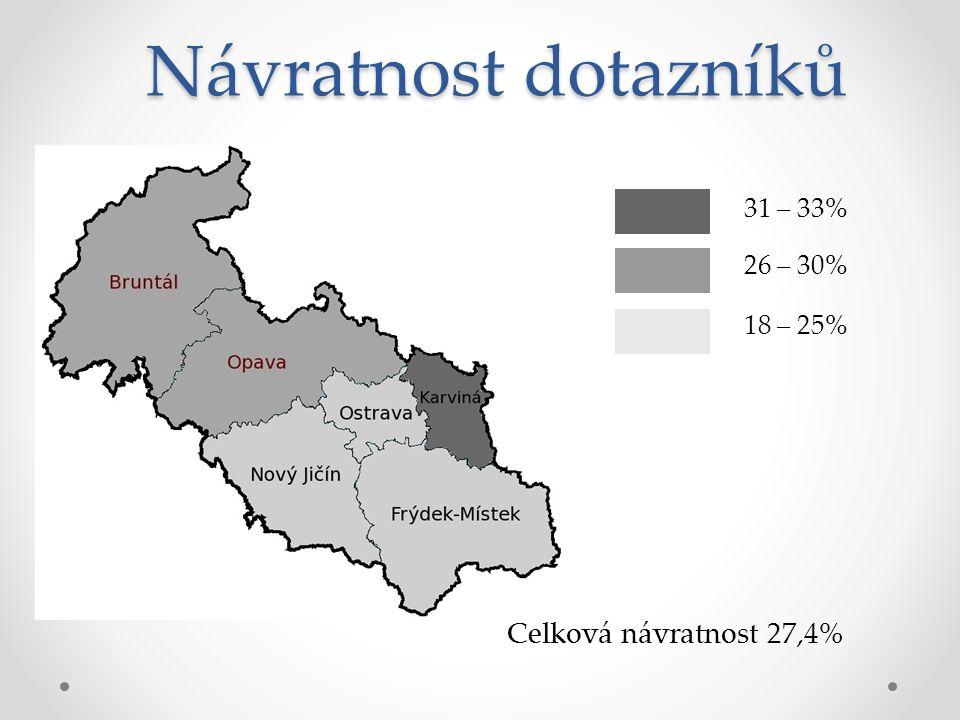 Návratnost dotazníků 18 – 25% 26 – 30% 31 – 33% Celková návratnost 27,4%