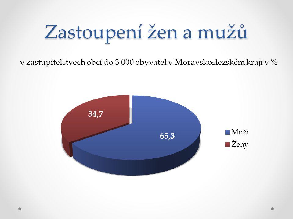 Politická orientace zastupitelů na ose pravice x levice v %