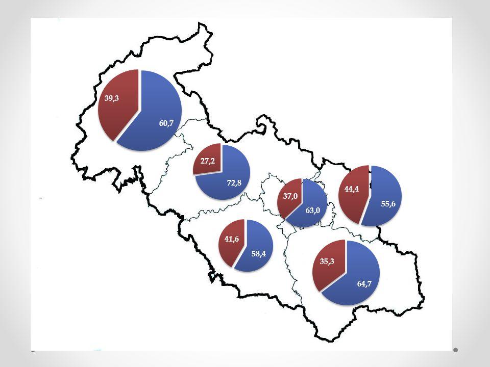 Politická orientace - nestraníci zastupitelů na ose pravice x levice v %