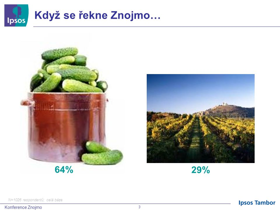 Konference Znojmo 3 Když se řekne Znojmo… N=1026 respondentů; celá báze 64% 29%