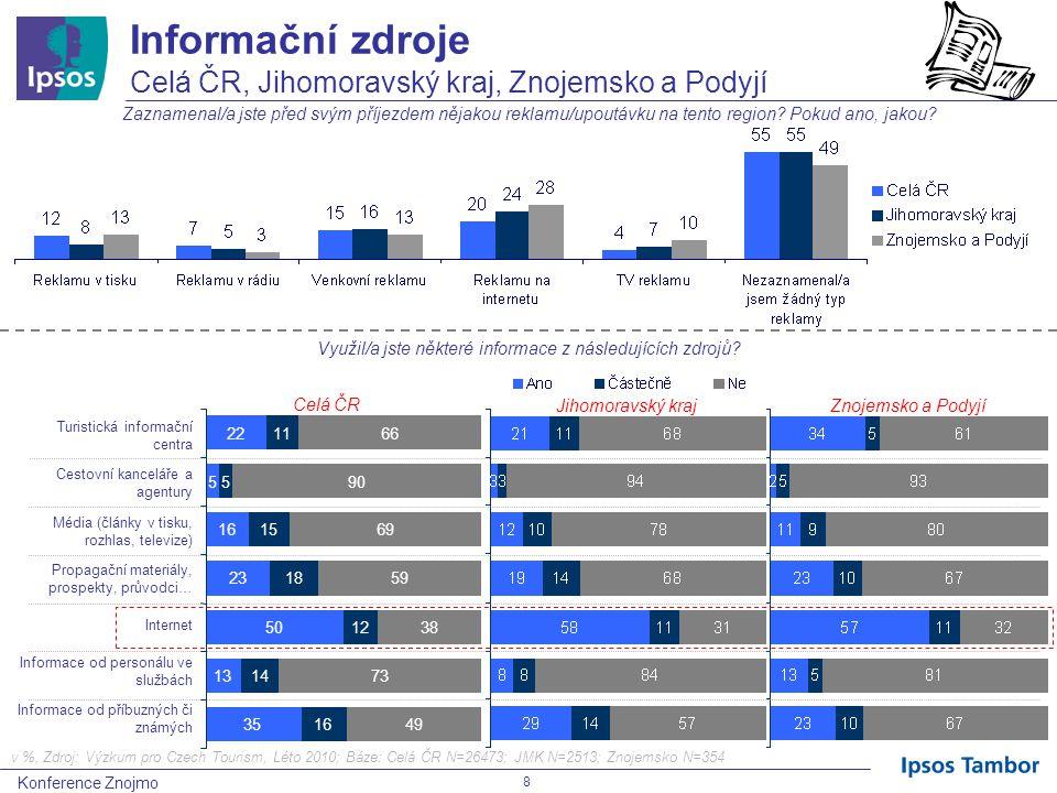 Konference Znojmo 8 Informační zdroje Celá ČR, Jihomoravský kraj, Znojemsko a Podyjí Zaznamenal/a jste před svým příjezdem nějakou reklamu/upoutávku na tento region.