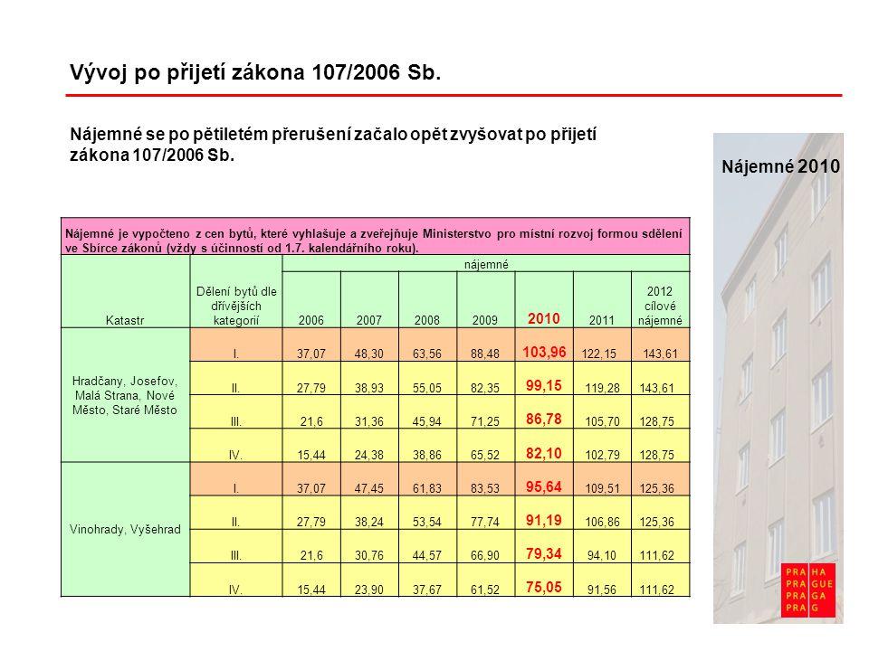 Nájemné 2010 Vývoj po přijetí zákona 107/2006 Sb. Nájemné je vypočteno z cen bytů, které vyhlašuje a zveřejňuje Ministerstvo pro místní rozvoj formou