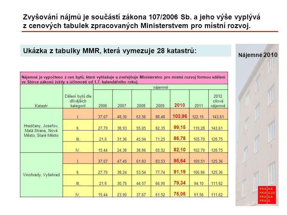 Zvyšování nájmů je součástí zákona 107/2006 Sb. a jeho výše vyplývá z cenových tabulek zpracovaných Ministerstvem pro místní rozvoj. Ukázka z tabulky
