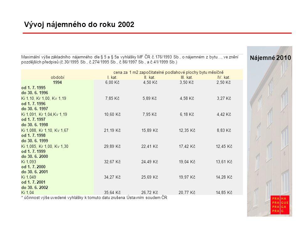 Vývoj nájemného do roku 2002 Maximální výše základního nájemného dle § 5 a § 5a vyhlášky MF ČR č.176/1993 Sb., o nájemném z bytu..., ve znění pozdějších předpisů (č.30/1995 Sb., č.274/1995 Sb., č.86/1997 Sb., a č.41/1999 Sb.) cena za 1 m2 započitatelné podlahové plochy bytu měsíčně obdobíI.