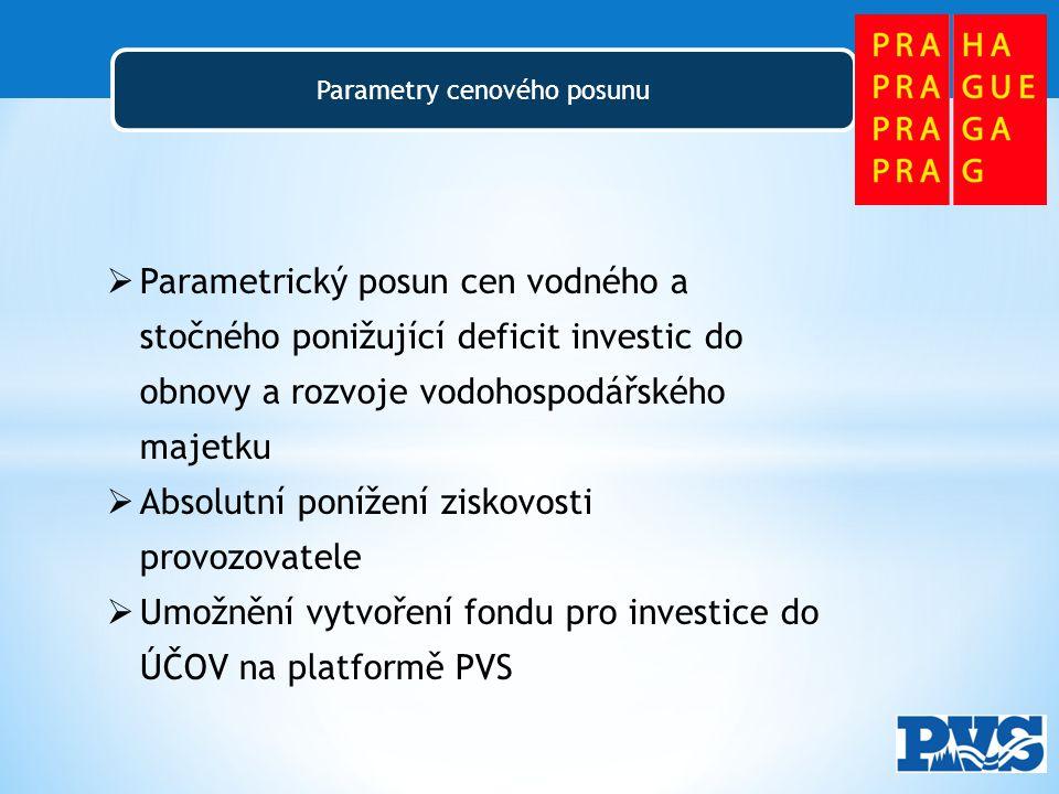 Parametry cenového posunu  Parametrický posun cen vodného a stočného ponižující deficit investic do obnovy a rozvoje vodohospodářského majetku  Absolutní ponížení ziskovosti provozovatele  Umožnění vytvoření fondu pro investice do ÚČOV na platformě PVS