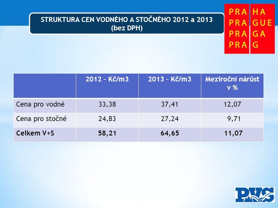 STRUKTURA CEN VODNÉHO A STOČNÉHO 2012 a 2013 (bez DPH) 2012 – Kč/m32013 – Kč/m3Meziroční nárůst v % Cena pro vodné33,3837,4112,07 Cena pro stočné24,8327,24 9,71 Celkem V+S58,2164,65 11,07
