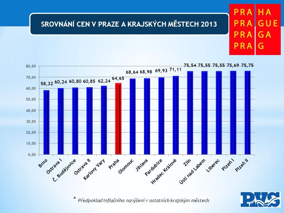 SROVNÁNÍ CEN V PRAZE A KRAJSKÝCH MĚSTECH 2013 * Předpoklad inflačního navýšení v ostatních krajským městech