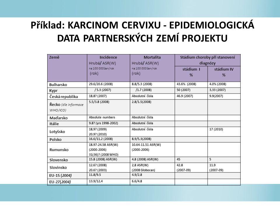 Příklad: KARCINOM CERVIXU - EPIDEMIOLOGICKÁ DATA PARTNERSKÝCH ZEMÍ PROJEKTU Země Incidence Hrubá/ ASR(W) na 100 000 žen/rok (rok) Mortalita Hrubá/ ASR(W) na 100 000 žen/rok (rok) Stádium choroby při stanovení diagnózy stádium I % stádium IV % Bulharsko 29.6/20.6 (2008)8.8/5.3 (2008)43.6% (2008)4.0% (2008) Kypr / 5.3 (2007) /1.7 (2008)50 (2007)3,33 (2007) Česká republika 18,8.