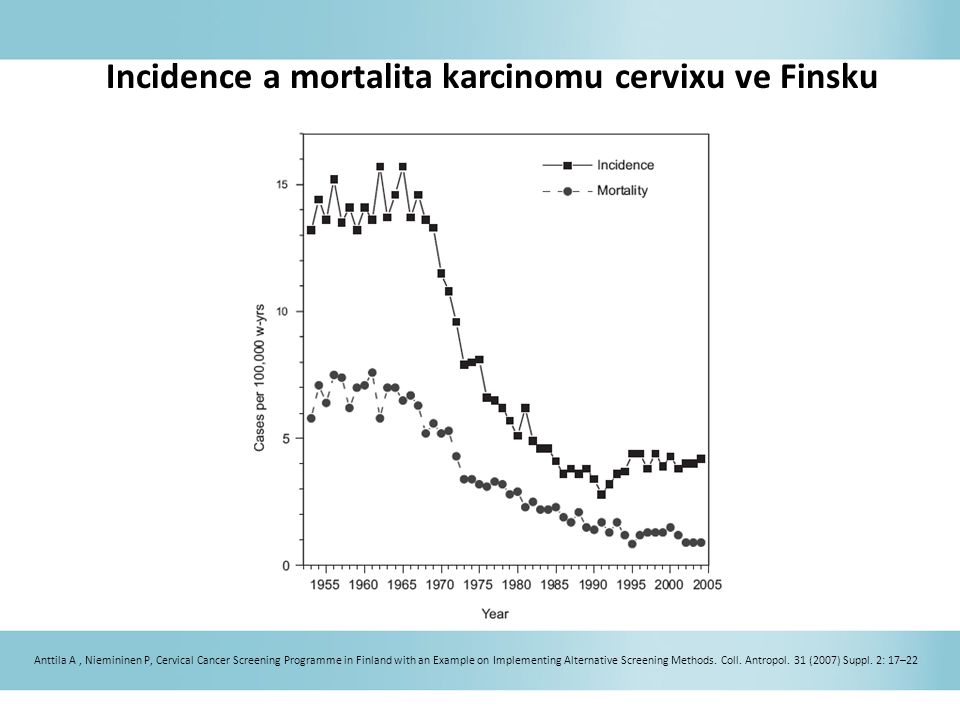 Incidence a mortalita karcinomu cervixu ve Finsku Anttila A, Niemininen P, Cervical Cancer Screening Programme in Finland with an Example on Implement