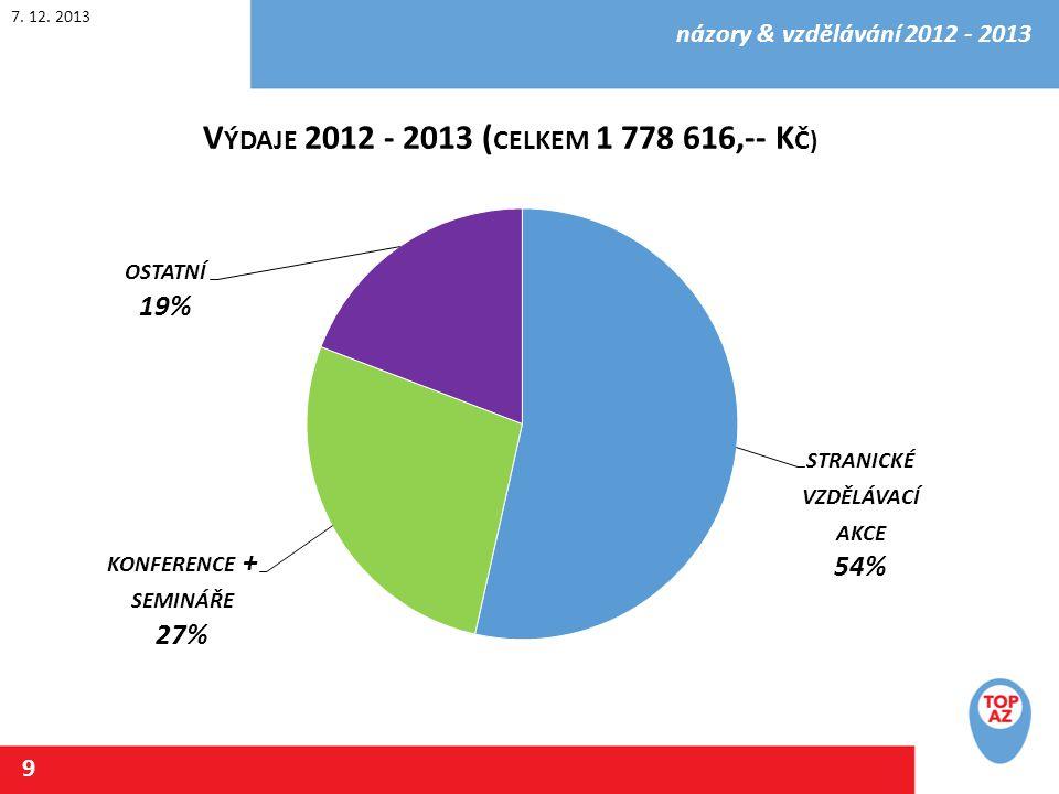7. 12. 2013 názory & vzdělávání 2012 - 2013 9