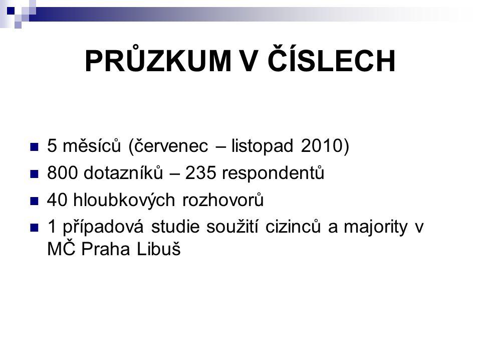 PRŮZKUM V ČÍSLECH 5 měsíců (červenec – listopad 2010) 800 dotazníků – 235 respondentů 40 hloubkových rozhovorů 1 případová studie soužití cizinců a majority v MČ Praha Libuš