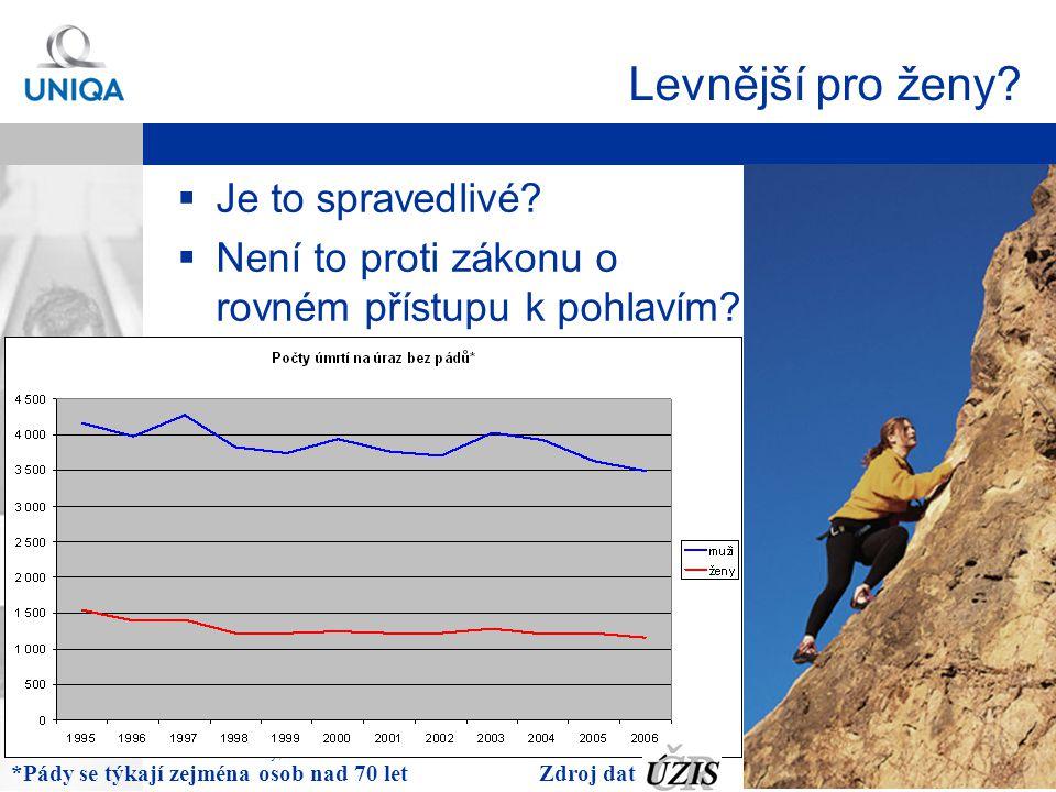 Martin Rotkovský, Produkt RŽP-D Strana 22 Hospitalizace z důvodu úrazu Zdroj dat :