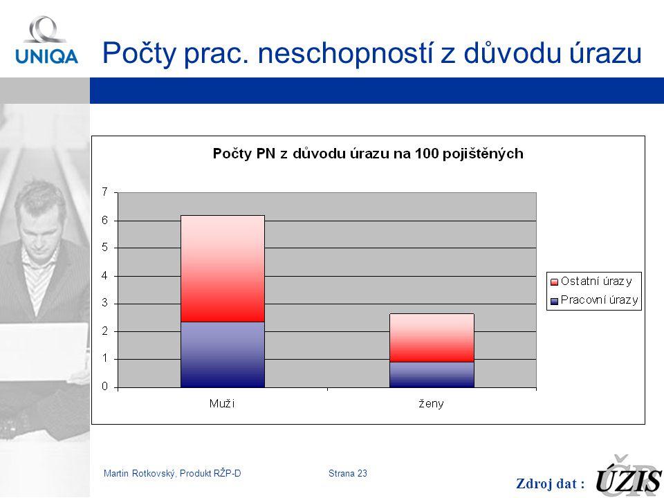 Martin Rotkovský, Produkt RŽP-D Strana 24 Zaslouží si tedy ženy slevu 20%.