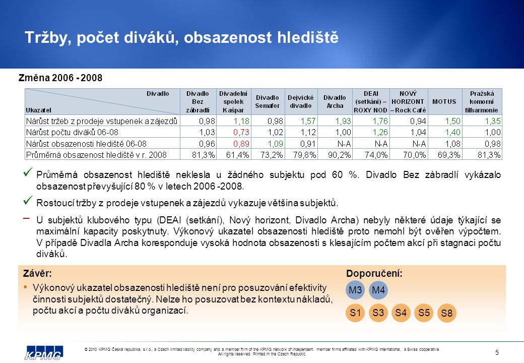 © 2010 KPMG Česká republika, s.r.o., a Czech limited liability company and a member firm of the KPMG network of independent member firms affiliated with KPMG International, a Swiss cooperative.