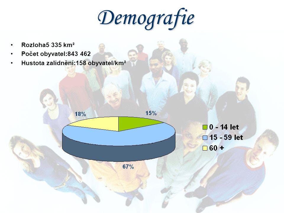 Rozloha5 335 km² Počet obyvatel:843 462 Hustota zalidnění:158 obyvatel/km²Demografie