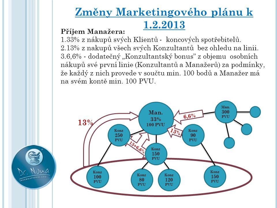 13+6,6% Změny Marketingového plánu k 1.2.2013 Příjem Manažera: 1.33% z nákupů svých Klientů - koncových spotřebitelů. 2.13% z nakupů všech svých Konzu