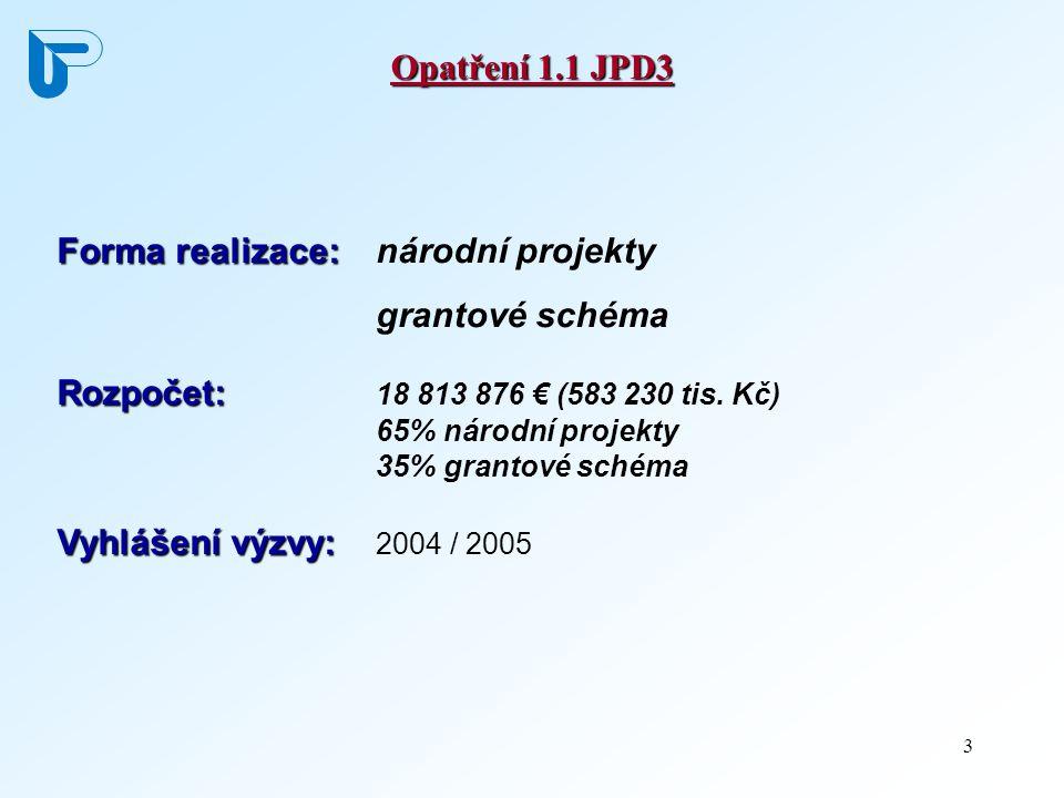 3 Opatření 1.1 JPD3 Forma realizace: Forma realizace: národní projekty grantové schéma Rozpočet: Rozpočet: 18 813 876 € (583 230 tis. Kč) 65% národní