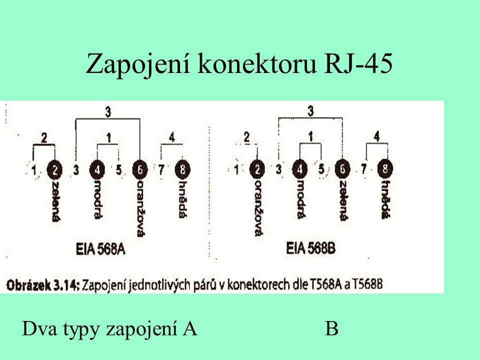 Zapojení konektoru RJ-45 Dva typy zapojení A B