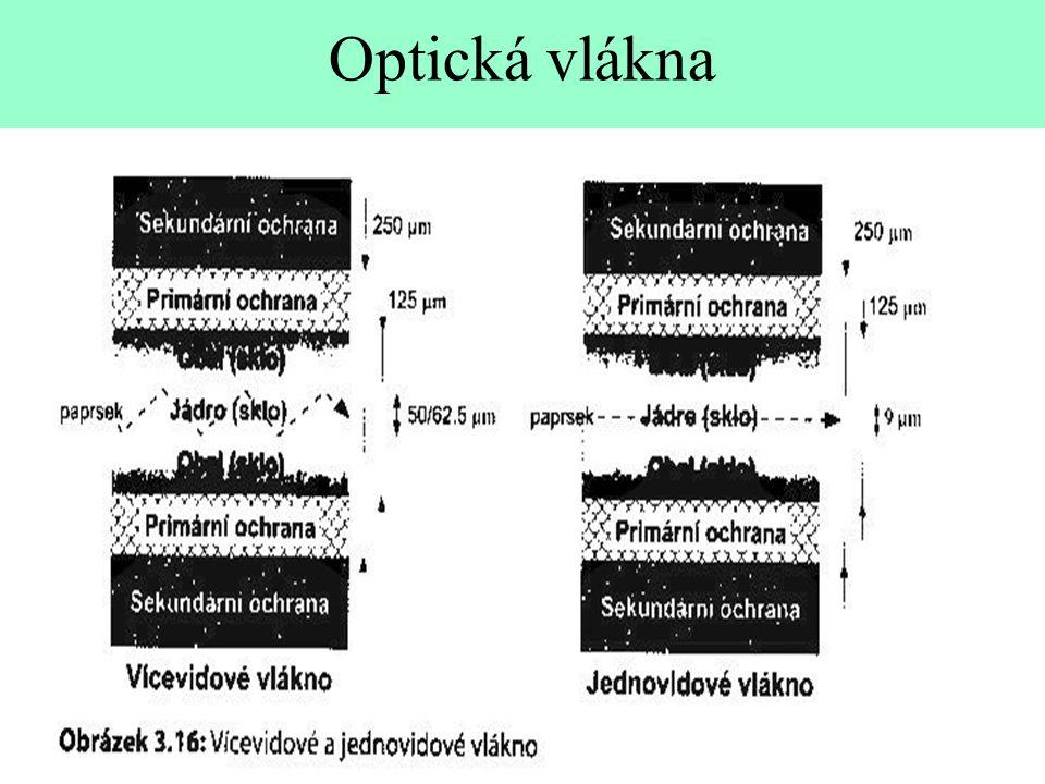 Optická vlákna